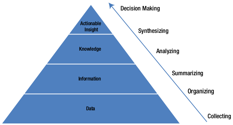 Transforming Raw Data Into Action